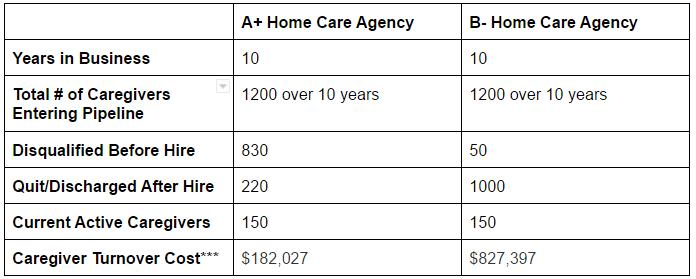 Caregiver turnover cost comparison